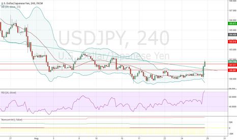 USDJPY: USDJPY train has left