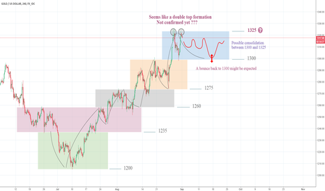 XAUUSD: Idea on differential consolidation zones