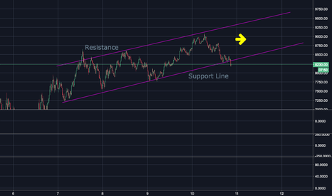 BTCUSD: Current BTC Trend