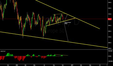 EU50EUR: Short If Closes Below Trendline.