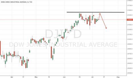 DJI: Reflation trade wanes in US, second try may be staged in EU