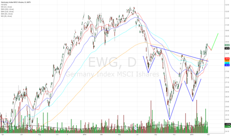 EWG: My forecast for the German Market