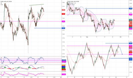 USDOLLAR: $ index