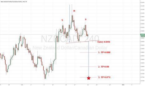 NZDCAD: NZD/CAD Short