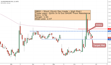 GBIM: GBIM- Closed with 17.5% profit today
