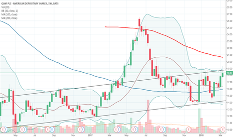 QIWI: Buying to own QIWI on the pullback