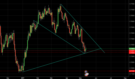 AUDUSD: AUDUSD LOOK for BUY