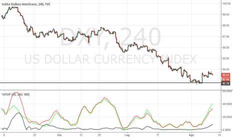 DXY: Dollar Index: rottura al ribasso dell'ultimo minimo ciclico?