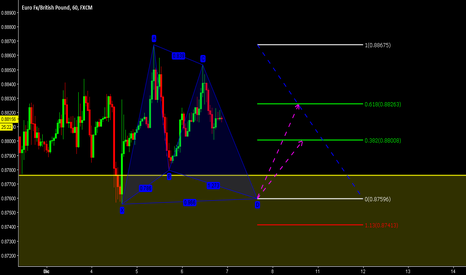 EURGBP: GARTLEY long in EURGBP TH1