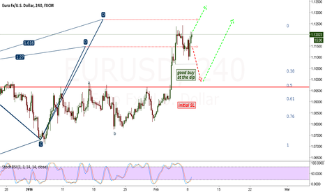 EURUSD: long at the dip