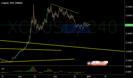 XCUUSD: Copper - Correction may have ended