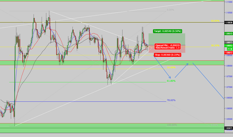 EURUSD: EUR/USD: long entry