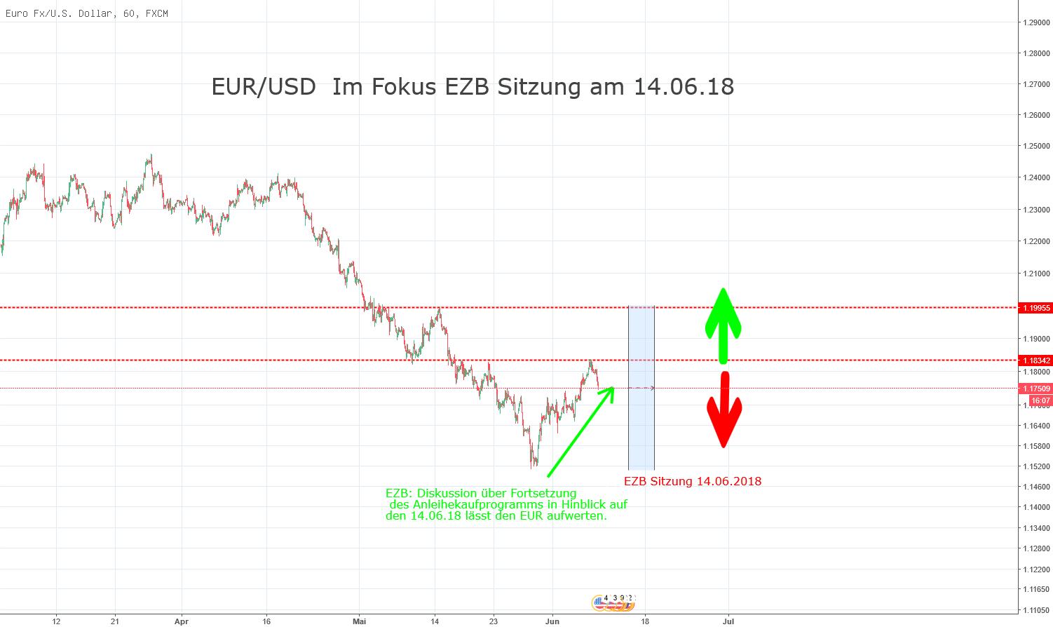EUR/USD Fokus auf EZB Sitzung am 14.06.2018