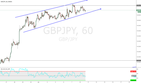 GBPJPY: Wait for the break