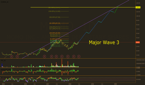 MOMO: MOMO going for Wave 3? Estimated using Measured Moves and Fibs