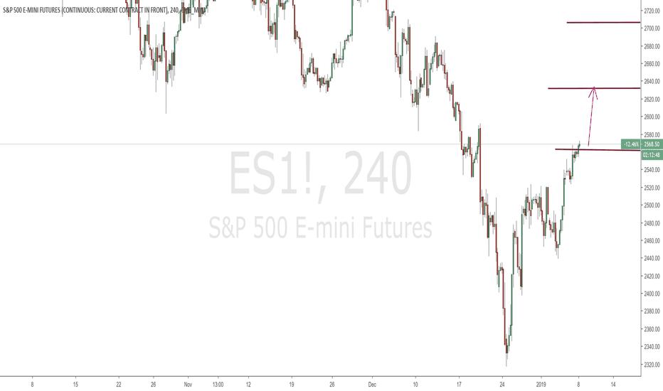 ES1!: $ES - 240 min.