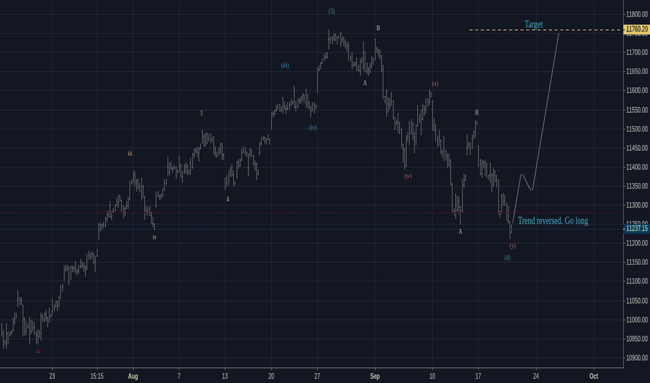 NIFTY: Elliott wave analysis