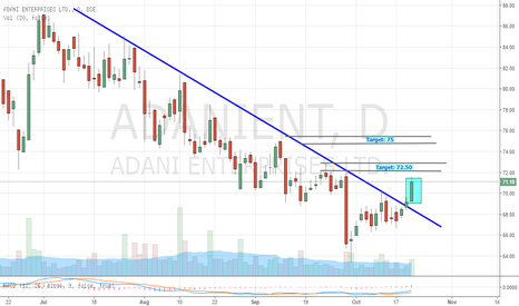 ADANIENT: ADANI - Trendline Breakout