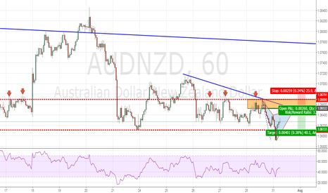 AUDNZD: Bearish Cypher - Potential Bearish Trend Continuation Play