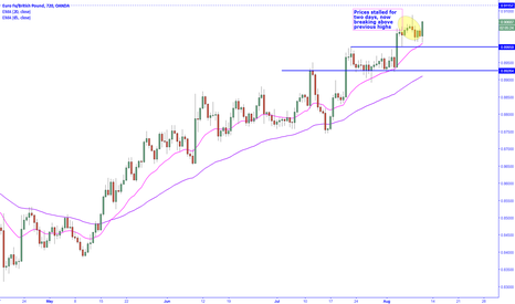 EURGBP: Buying pressure picks up once again