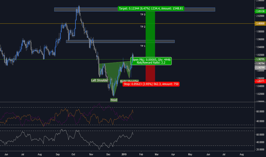 GBPNZD: GBPNZD HEAD AND SHOULDERS