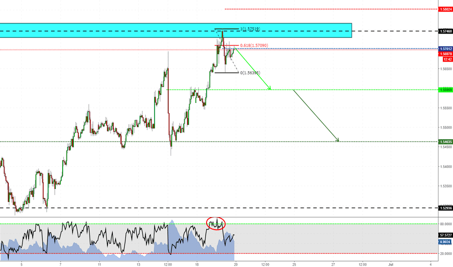 EURAUD: Short setup on EURAUD