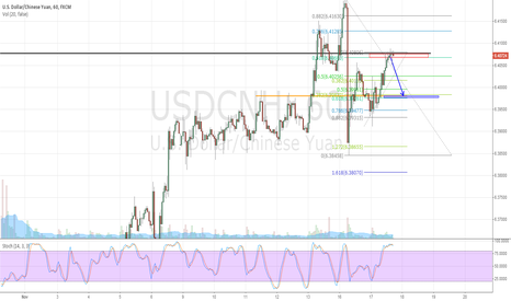 USDCNH: potential reversal usdcnh