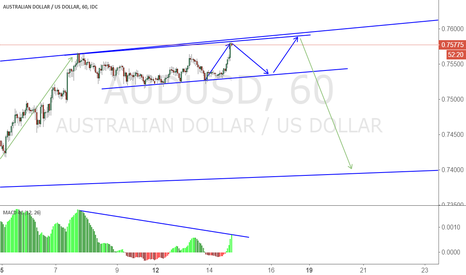 AUDUSD: AUDUSD Watch the breakout, prepare to SELL
