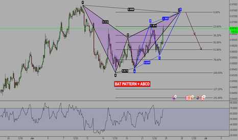 NZDCAD: An almost perfect BAT+ABCD pattern - Wait for point D completion