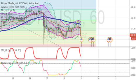 BTCUSD: BTC:USD High probability short position