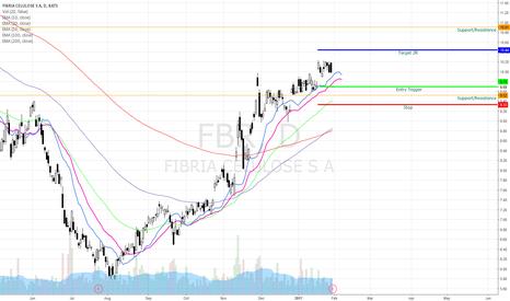 FBR: FBR Bullish Swing
