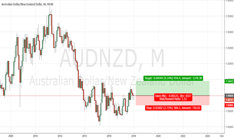 AUDNZD: AUDNZD: 2017 AU$ appreciated +600 pips Low to High before March