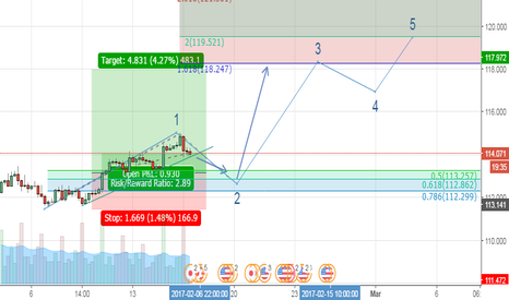 USDJPY: looking for buy from dip