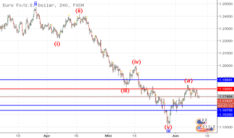EURUSD: EUR/USD: analisa wave