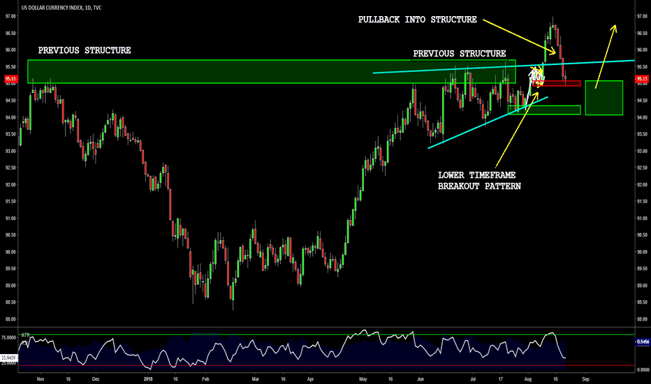 DXY: DXY - TRADING THE PULLBACK