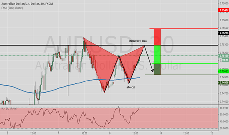 AUDUSD: AUDUSD Short Opportunity Gartley Pattern