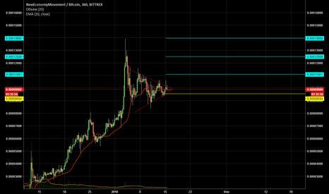 XEMBTC: XEM/BTC Bittrex Новая биржа, новая высота?