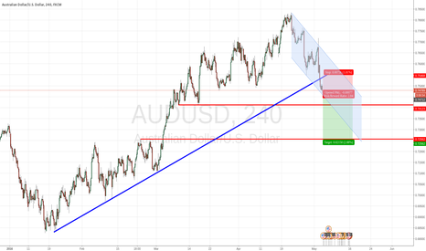 AUDUSD: Losing Interest on AUDUSD
