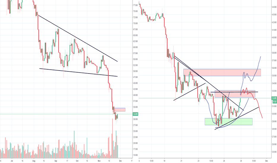 LTCUSD: Litecoin LTC target around 29 and up again? Part 2