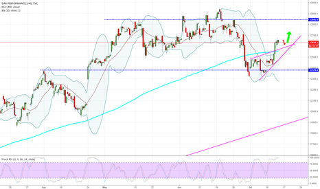 DAX: DAX - 240 - Short-term trade only!