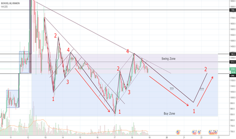 BCHUSD: BCH Repeating Pattern?