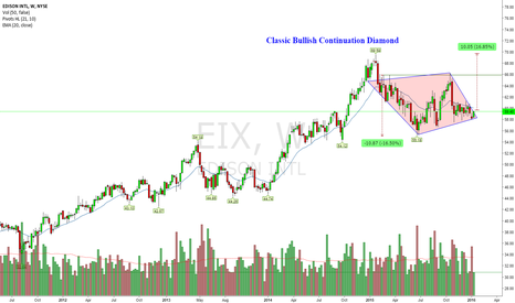 EIX: 16% Upside Potential (Bullish C-Diamond)
