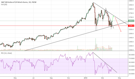SPX500: I hope this is not the case
