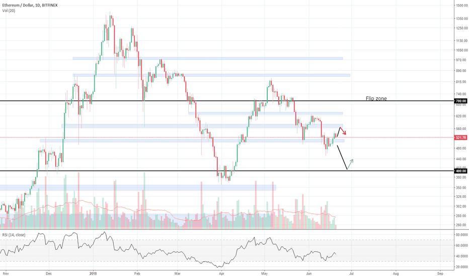 ETHUSD: Ethereum back at support