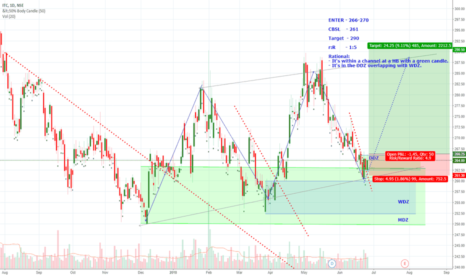 ITC: Channel and DDZ