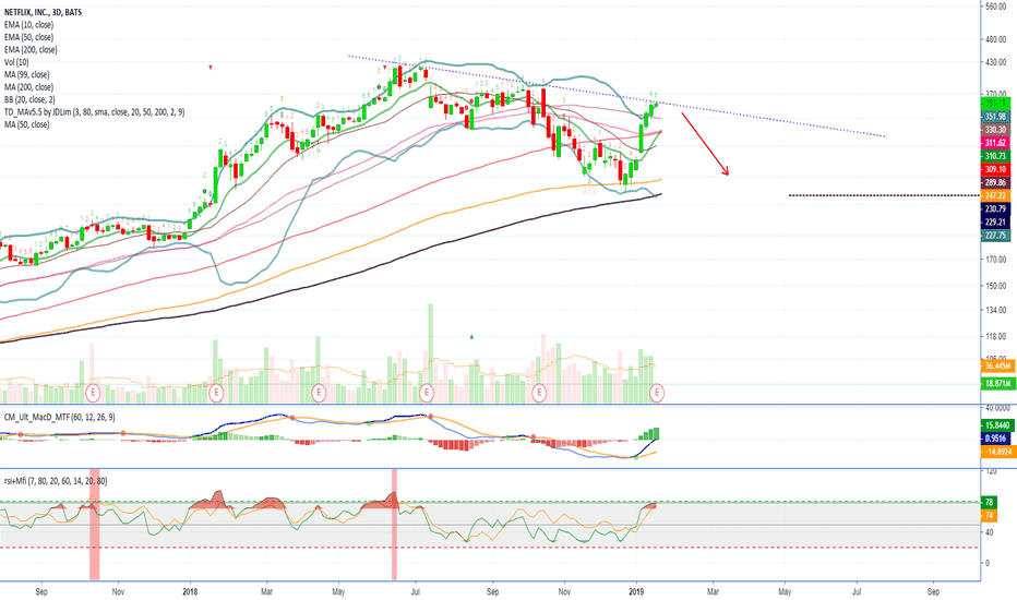 NFLX: NETFLIX, INC (NFLX) Reaches top of the channel to DROP