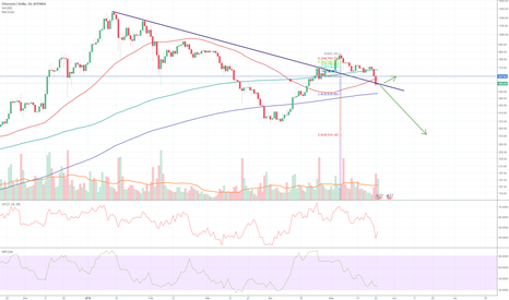 ETHUSD: ETH guess for the next two weeks
