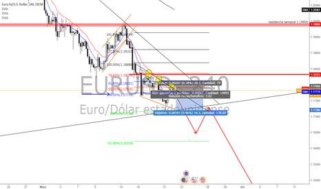 EURUSD: ventas en el euro