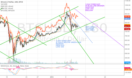 BTCUSD: Up or down