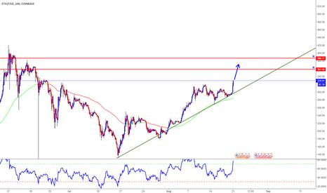 ETHUSD: ETH/USD Long